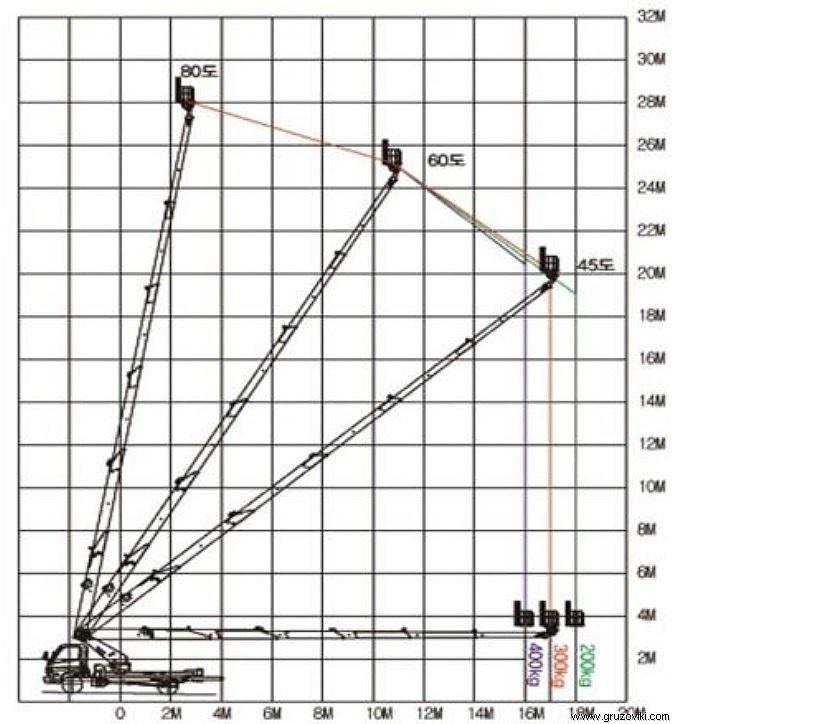 Габариты и параметры автовышки на 30 м
